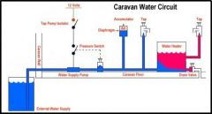 Caravan Water System With Accumulator And External Tank