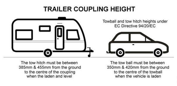 Trailer coupling height